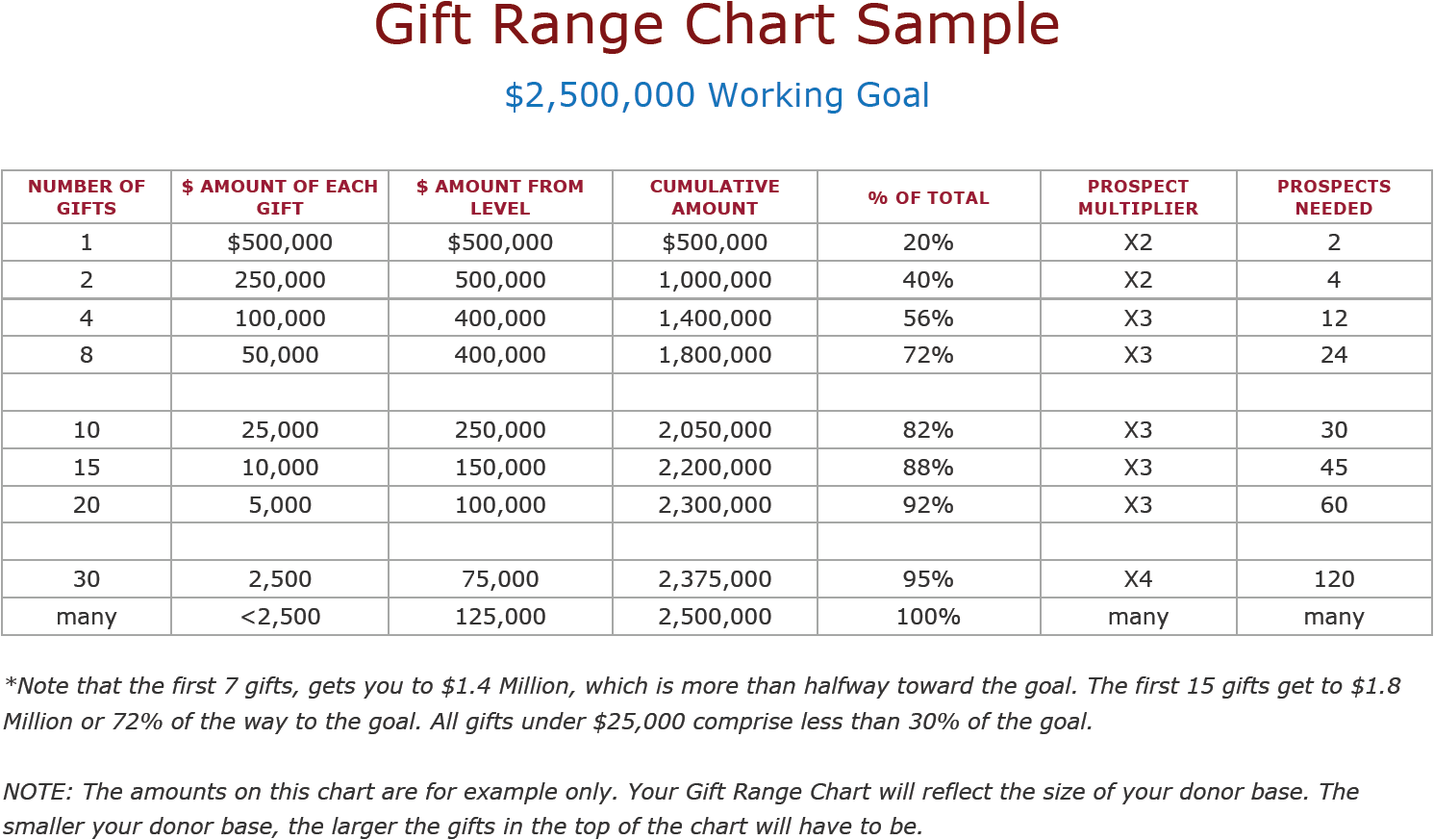 Sample Capital Campaign Gift Range Chart