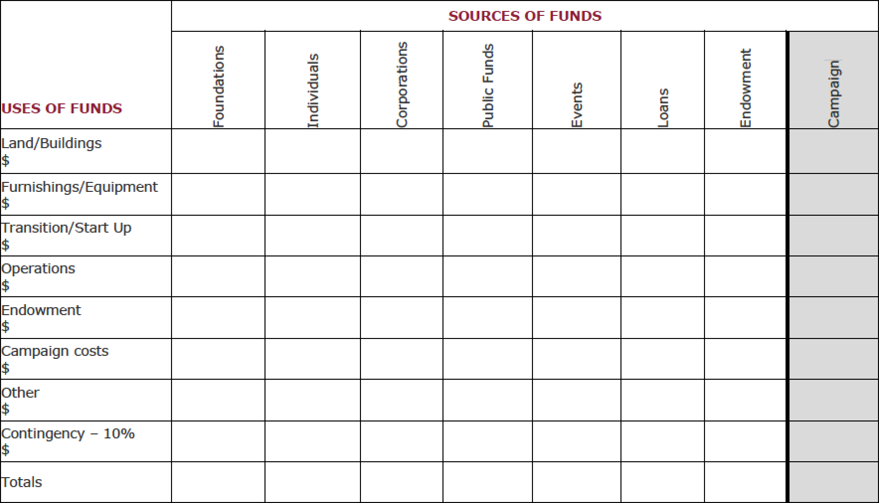 Source-Use Chart: Capital Campaign Toolkit