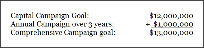 capital campaign goal calculations