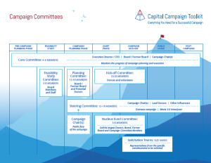 Capital Campaign Committees Org Chart