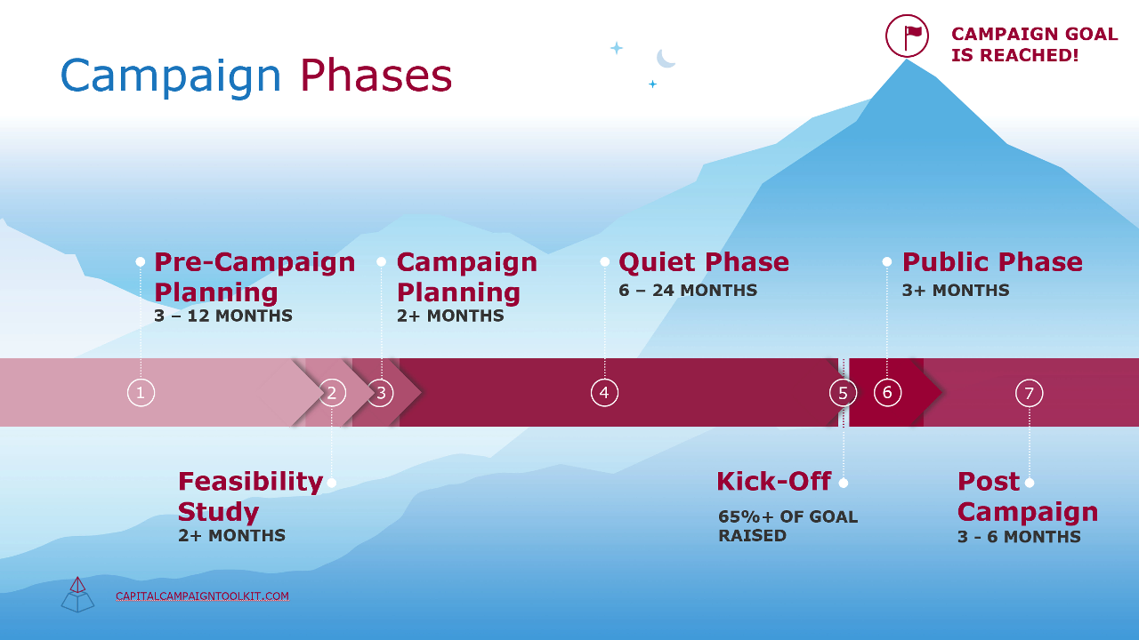 Your capital campaign plan will be created during the first three phases of this graphic.