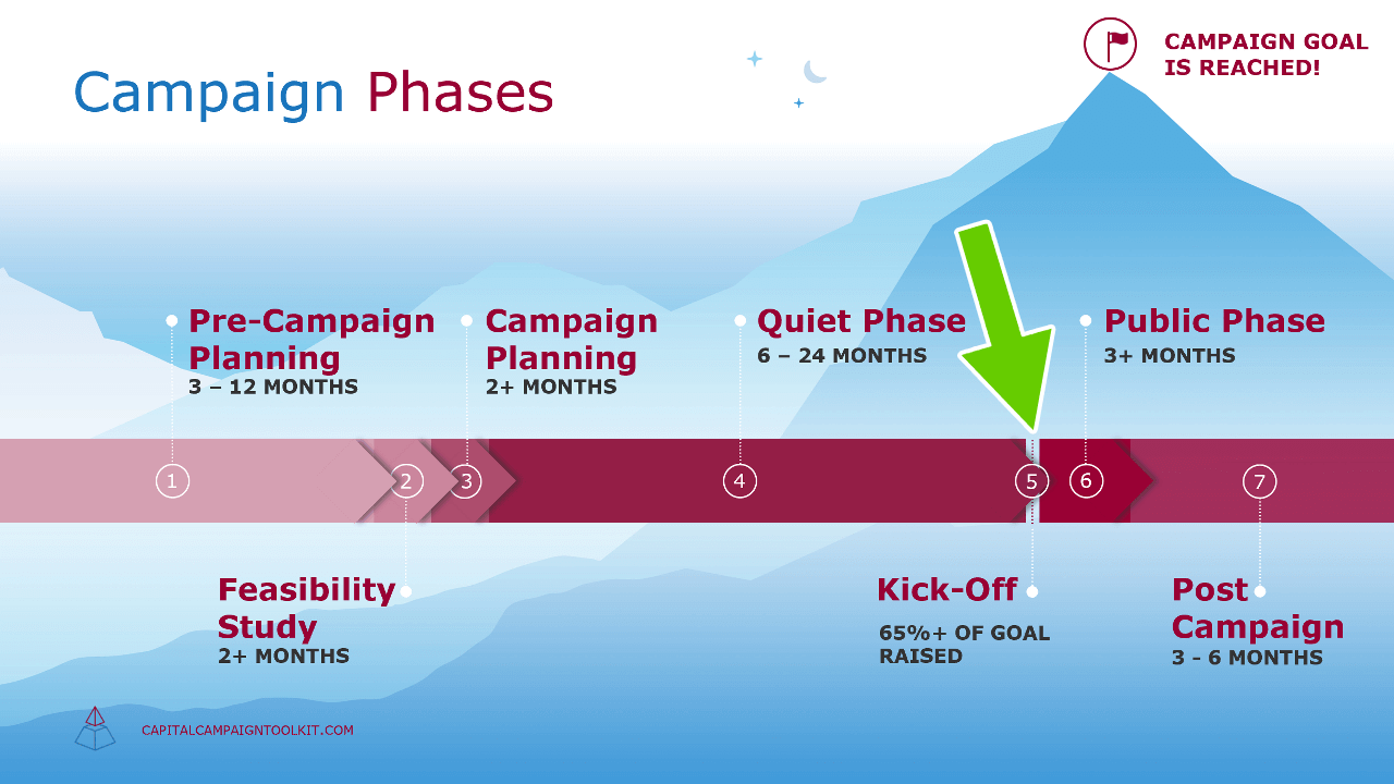 Capital Campaign Phases: When to Create a Campaign Brochure