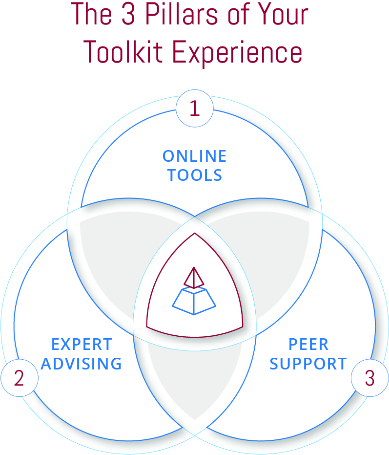 The 3 Pillars of Your Toolkit Experience