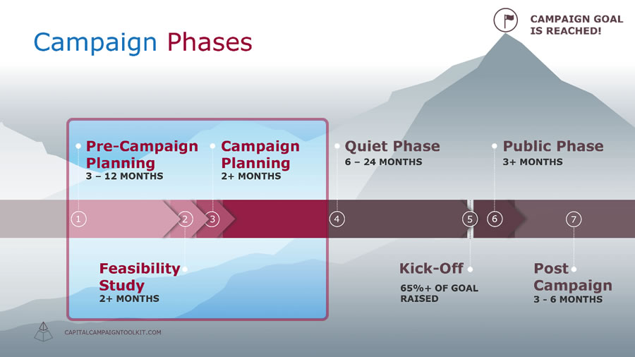 Capital Campaign Timeline - first three campaign phases
