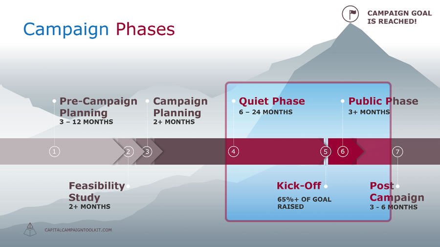 Capital Campaign Timeline - next three campaign phases